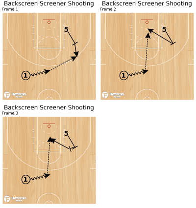 Basketball Play - Backscreen Screener Shooting