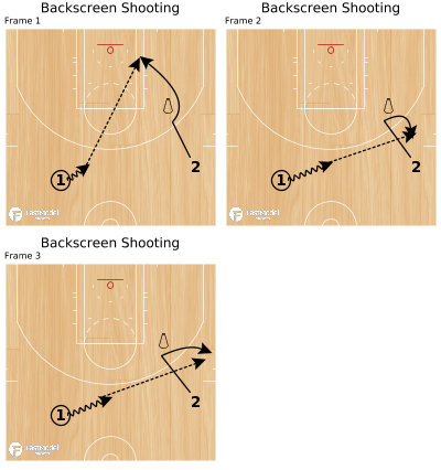 Basketball Play - Backscreen Shooting