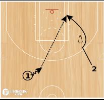 Basketball Play - Backscreen Shooting