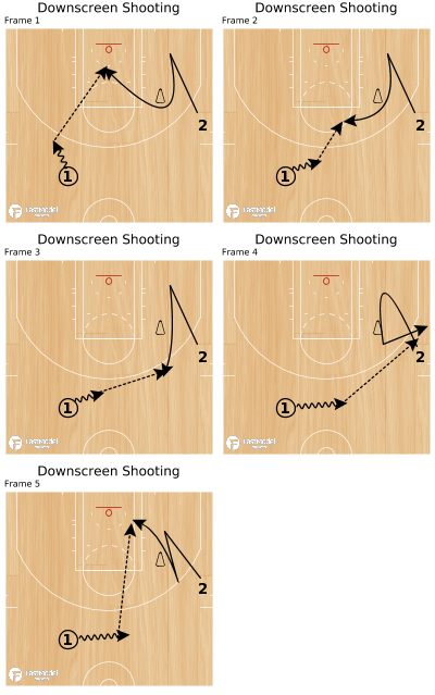 Basketball Play - Downscreen Shooting