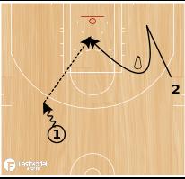 Basketball Play - Downscreen Shooting