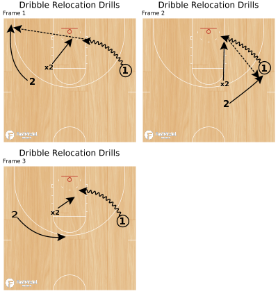 Basketball Play - Dribble Relocation Drills
