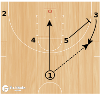 Basketball Play - Horns with Flex Cut