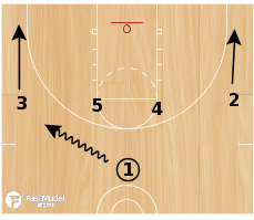 Basketball Play - Double Ball Screen Against Zone