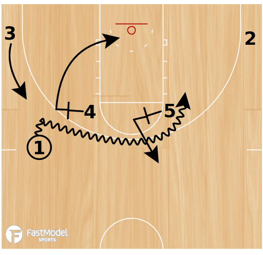 Basketball Play - Horns Double Ball Screen
