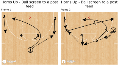 Basketball Play - Horns Up - Ball screen to a post feed