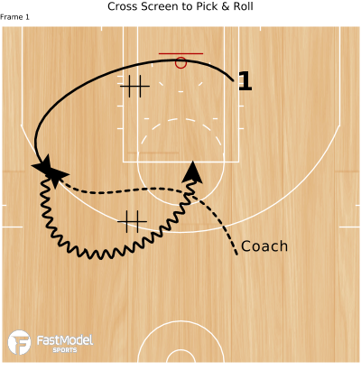Basketball Play - Cross Screen to Pick & Roll