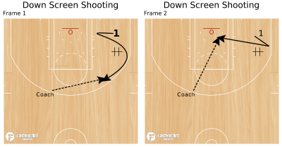 Basketball Play - Down Screen Shooting