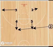 Basketball Play - Hornets ATO Box