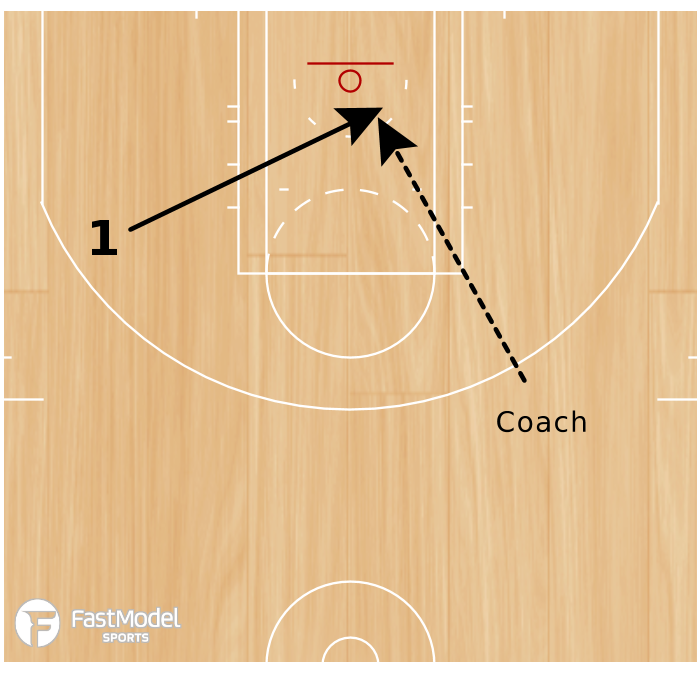Basketball Play - Early Offense Duck In