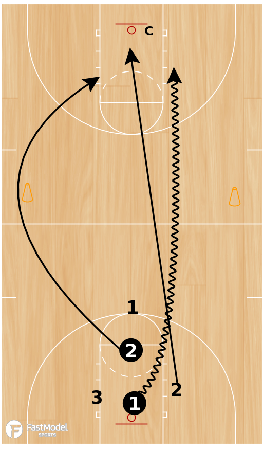 Basketball Play - 3FTC Close-Out 3on2, 2on1