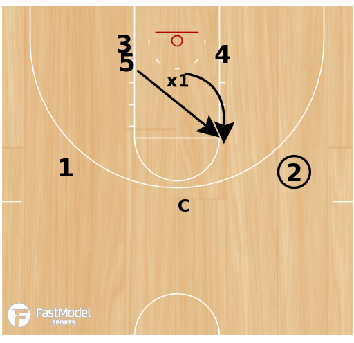 Basketball Play - Drill of the Day 11-03-2011: 1/2 Court Deny Post Flash