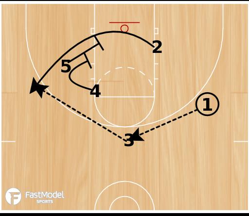 Basketball Play - Spain Wheel