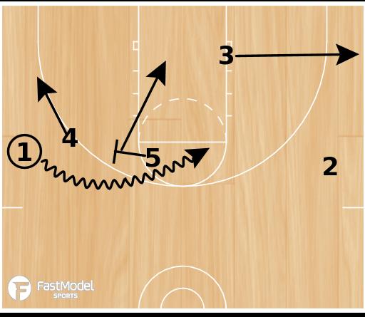 Basketball Play - Russia SOB