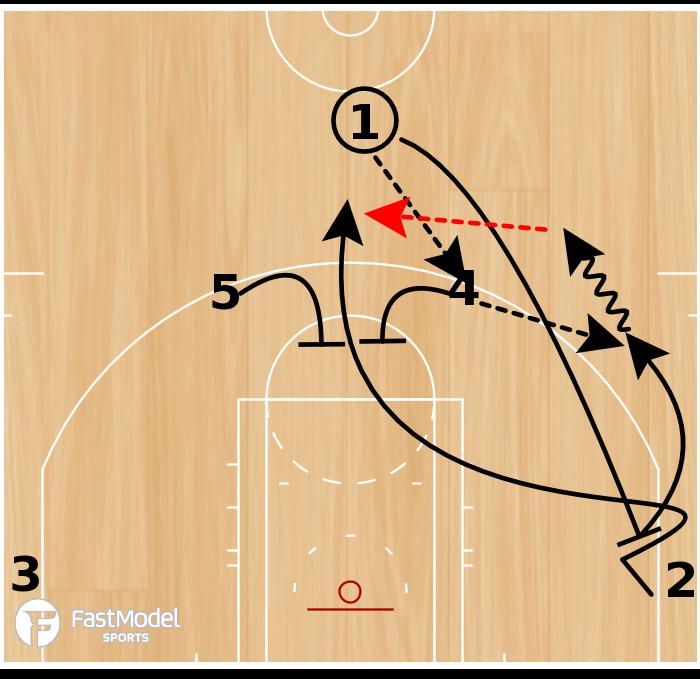 Basketball Play - Double screen Chicago Bulls