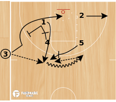 """Basketball Play - """"5"""" from the side"""