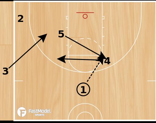 Basketball Play - Sideline Box Triple