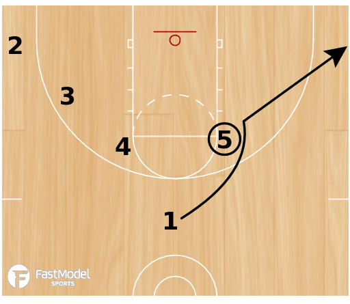 Basketball Play - Sideline Box Triple