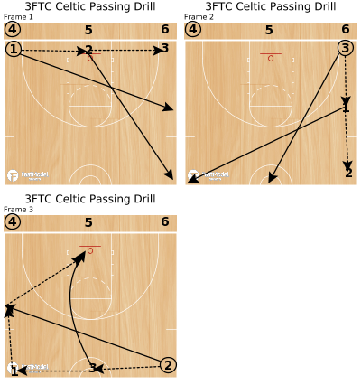 Basketball Play - 3FTC Celtic Passing Drill