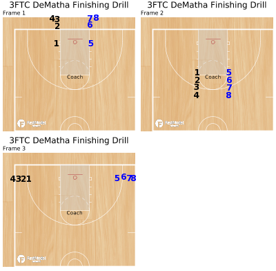Basketball Play - 3FTC DeMatha Finishing Drill