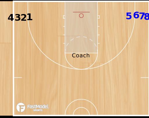 Basketball Play - 3FTC DeMatha Finishing Drill