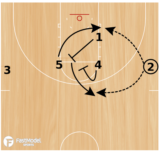 Basketball Play - Stanford Cardinal Playbook