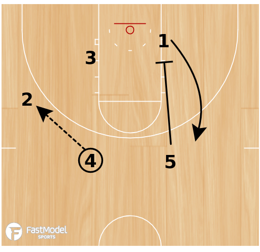 Basketball Play - The Swing Offense