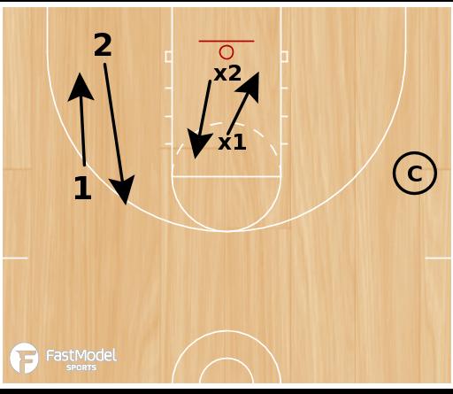 Basketball Play - 2-on-2 Midline Communication