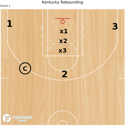 Basketball Play - Kentucky Rebounding