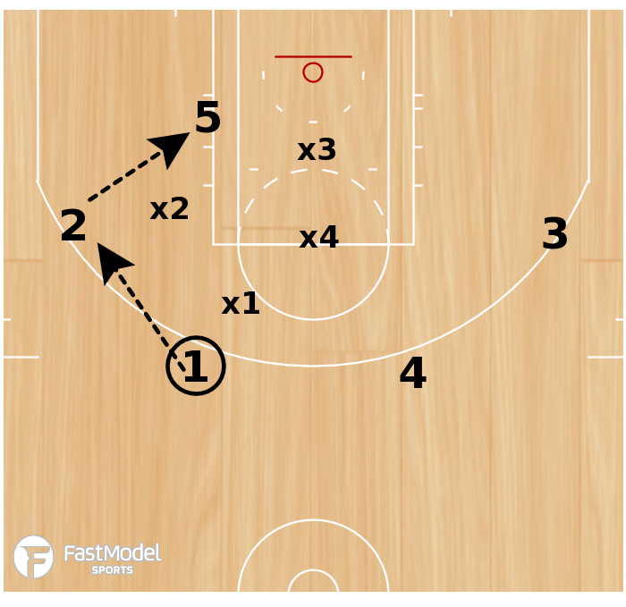 Basketball Play - 4 on 5 Open Post