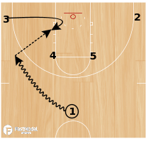 Basketball Play - 3 Thru