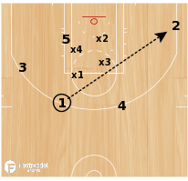 Basketball Play - 4 on 5 Open Shooter
