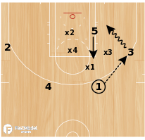 Basketball Play - 4 on 5 Open Driver