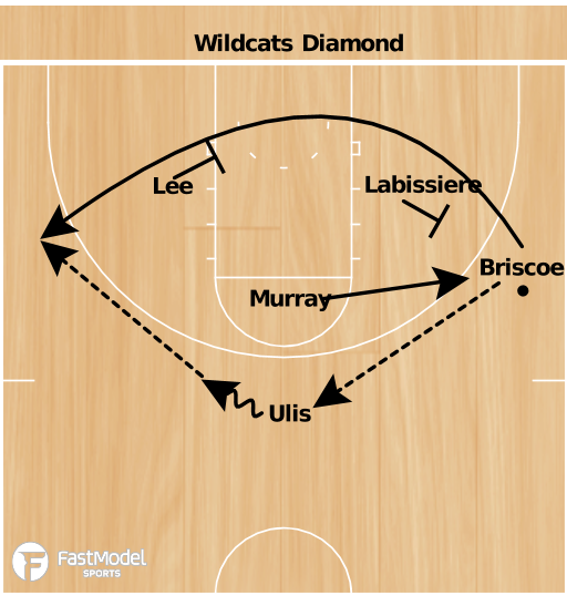 Basketball Play - Kentucky