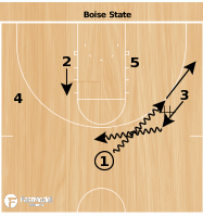 Basketball Play - Boise State