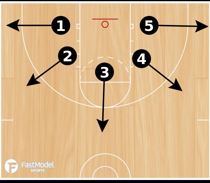 Basketball Play - 5-Spot Range Shooting
