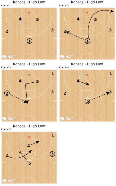Basketball Play - Kansas - High Low