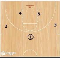 Basketball Play - Kansas - High Low