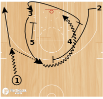 Basketball Play - Zipper Weak 23