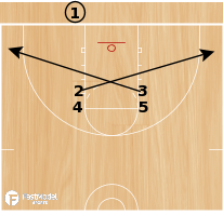 Basketball Play - Zone Stack