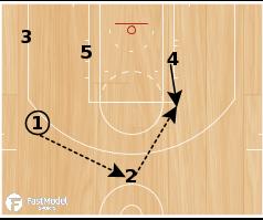 Basketball Play - Spurs Pinch Post