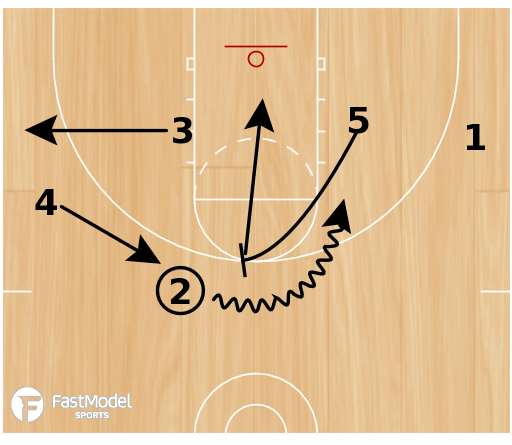 Basketball Play - Box Flex