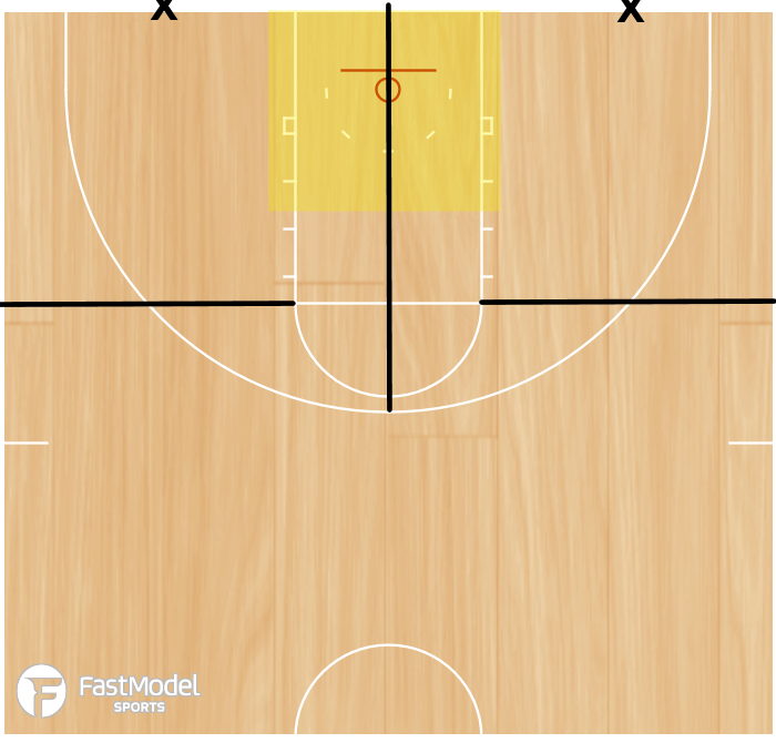 Basketball Play - Defensive Court Markings