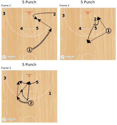 Basketball Play - 5 Punch