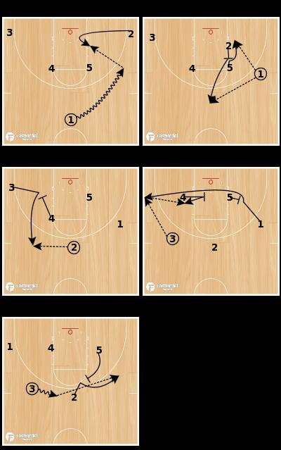 Basketball Play - 5 Thru