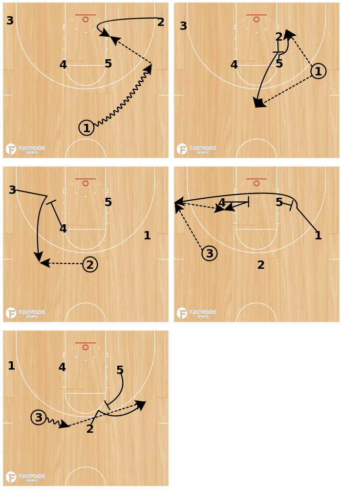 Basketball Play - 5 Thru