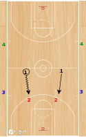 Basketball Play - 2v2 Deny and Grind