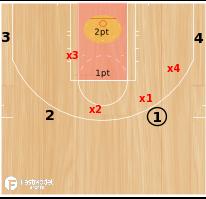 Basketball Play - No Paint Drill