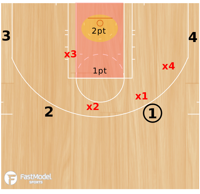 Basketball Play - No Paint Drill