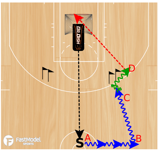 Basketball Play - Dr. Dish C2E Cross Texas 2-Step Wing Attack Series